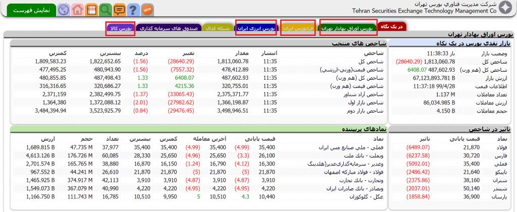 زیر مجموعه های بازار بورس تهران